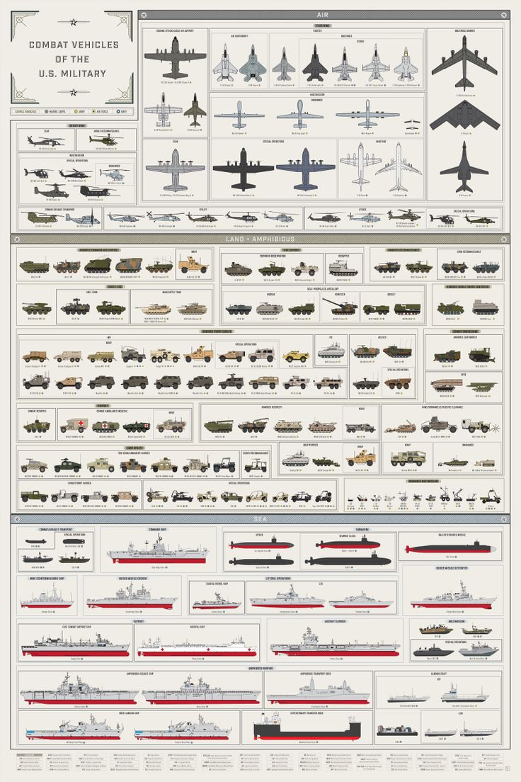 Here's Every Single American Combat Vehicle In One Huge Graphic