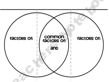 Fractions Venn diagrams and Factors on Pinterest