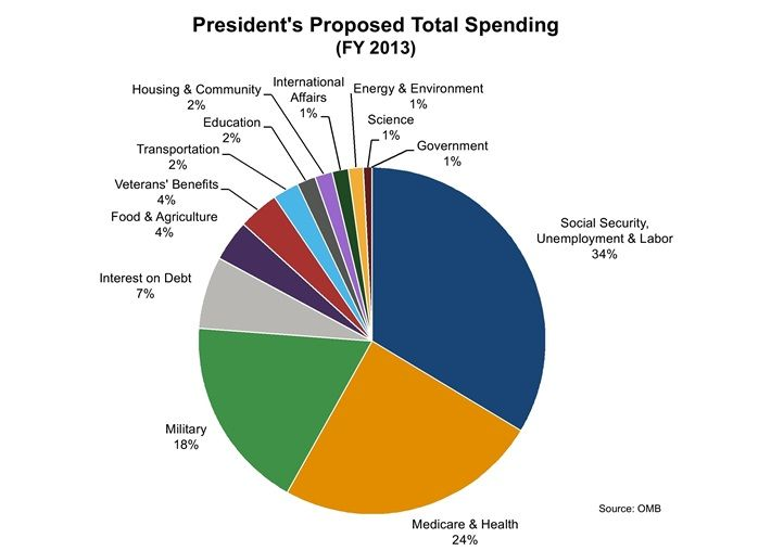 This Chart Depicts The Presidents Proposal For Budgetary Spending