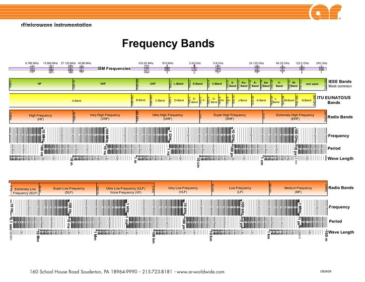 7 best Frequency chart images on Pinterest Charts, Graphics and - best of periodic table with charges hd