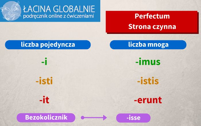 Łacina perfectum - strona czynna http://lacina.globalnie.com.pl/lacina-perfectum/