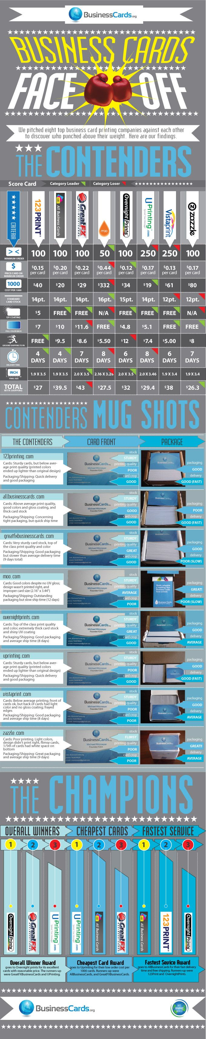 Business card companies review infographics
