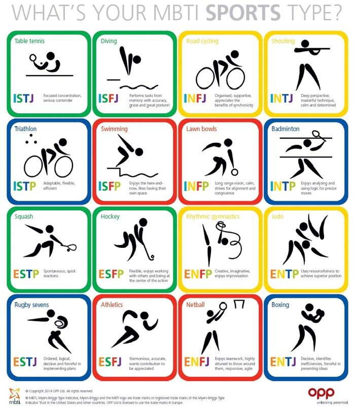 Which sports capture the essence of each MBTI type? This is what we came up with - feel free to share alternative suggestions!