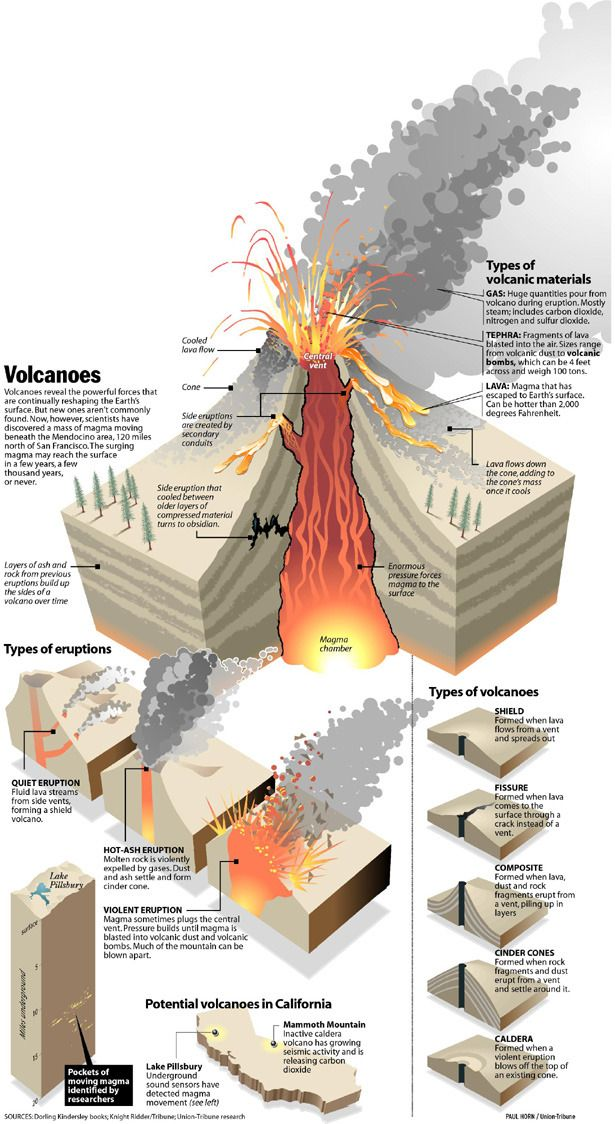 """fuckyeahvolcanoes: """" A volcano infographic made by Paul Horn for the San Diego Union-Tribune. (Apologies for the small size. It was the largest available.) """""""