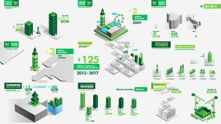 CBRE Animated Infographics - Project Reel