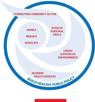 Ottawa Charter for Health Promotion.... what a lovely document :)