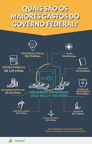 Resultado de imagem para infográfico histórico do salário mínimo até 2016