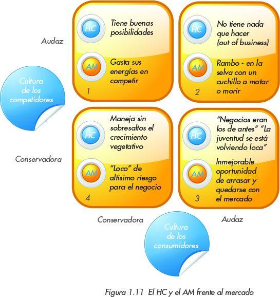 La empresa en cuestión o el estratega que diseña el negocio deberán evaluar el comportamiento HC/AM en el mercado en que se vayan a desarrollar, según su atractivo en función de dos variables fundamentales: la cultura de los competidores y la cultura de los consumidores. La economía entrepreneur exige el actor adecuado en el momento adecuado, y no todo cambia a la misma velocidad.