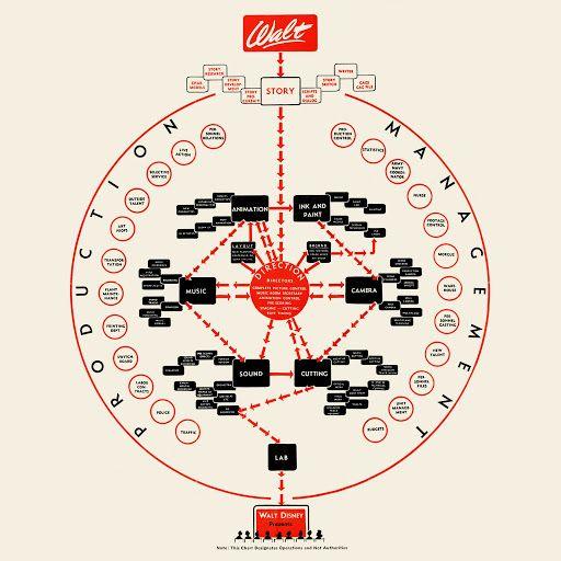 Walt Disney Organizational Structure