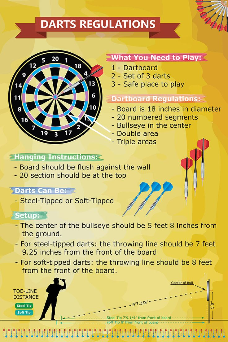 Darts Regulations Infographic - how to play darts, dart board height and size, darts throwing distance, and more.