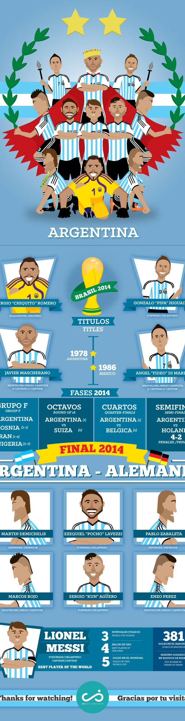 Argentina Team on Behance Mundial 2014