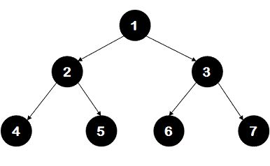 Check if two nodes are cousins in a Binary tree - IDeserve