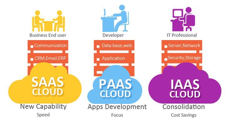 Cool Cloud Computing Solution : Software as a Service, Platform as a #Service and Infrastructure as a Service. #IaaS #Paas #S...  Cloud Computing Check more at http://seostudio.top/2017/2017/04/03/cloud-computing-solution-software-as-a-service-platform-as-a-service-and-infrastructure-as-a-service-iaas-paas-s-cloud-computing/