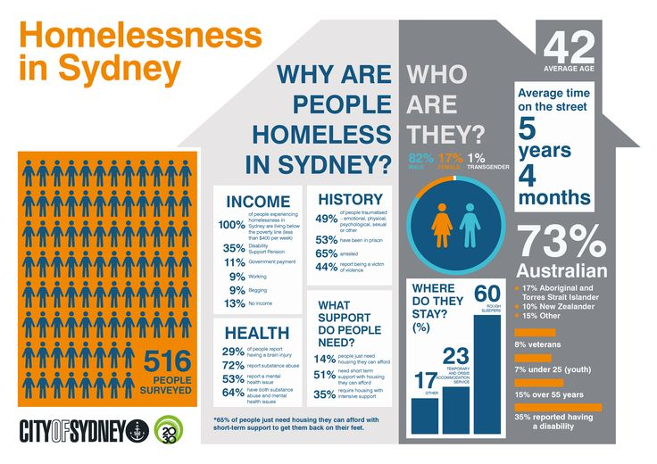 Homeless people in inner Sydney have spent an average of five years and four months without a home, new research has revealed.