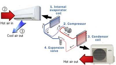 Components of #AirConditioner #Electronicstudents | #Electricalstudents…
