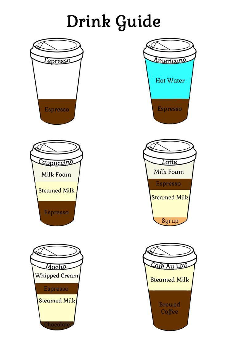 Espresso Drink Guide KAWA! Pinterest Espresso