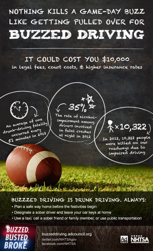 Buzzed Driving is Drunk Driving | Flickr - Photo Sharing  Nothing kills a Game Day Buzz like getting pulled over for Buzzed Driving . Infographic    #alcohol #alcoholanddriving #drinkanddrive #buzzeddriving #safety #football https://www.flickr.com/photos/40986460@N02/6812307477/sizes/o/in/photostream/ #drunkdriving