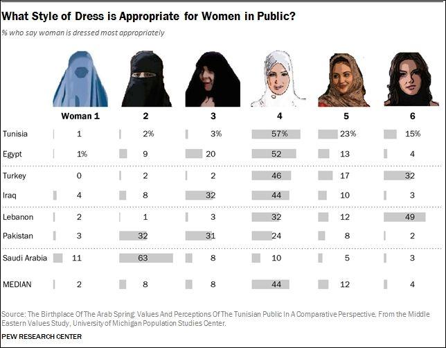 He aquí cómo la gente cree que deben vestir las mujeres en los países musulmanes.
