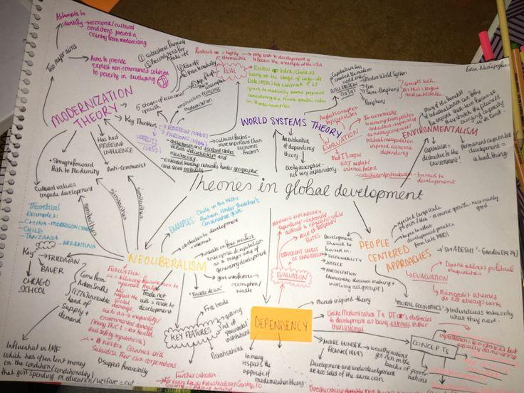 Revision| Global development sociology | A level