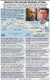what is the relationship between and cuba