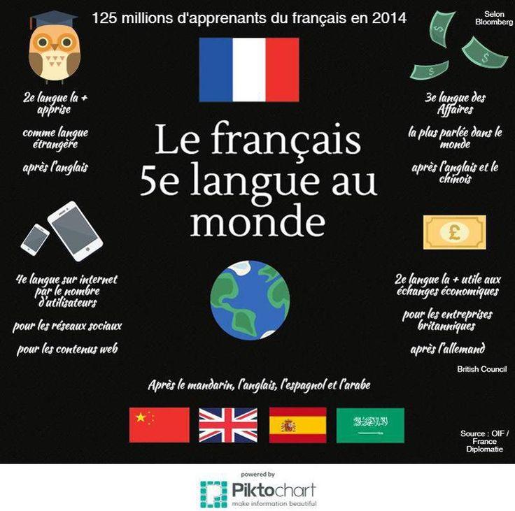 Le français, 5e langue la plus parlée au monde