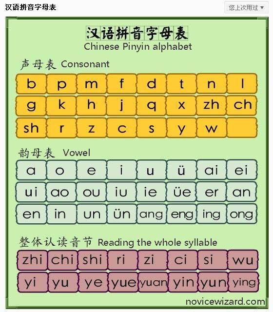 learn Chinese pinyin