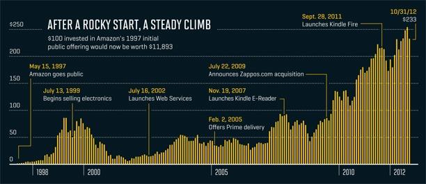amazon_stock_chart