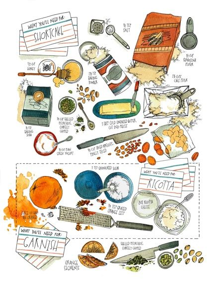 Here is an idea for a page in a cook's journal