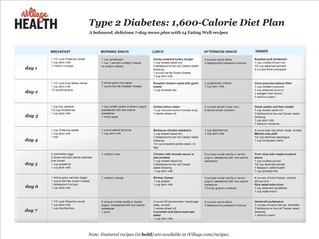 food chart for diabetic