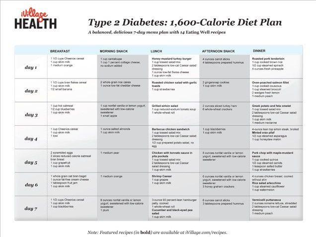 Type 2 Diabetes: 1,600-Calorie Diet Plan Checkout Dieting Digest