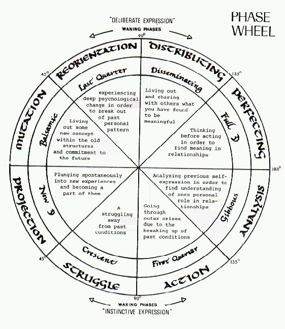 the symbolism in the moon cycle can be applied to other cycles and transformations. it is useful to be aware of the current phase of the moon and corresponding energy present