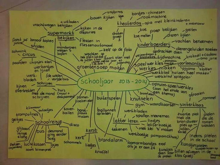 Woordweb als evaluatie van afgelopen schooljaar, bij kleuters aanvullen met foto's of tekeningen