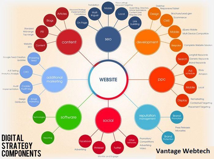 Vantage Webtech Digital Marketing Strategy