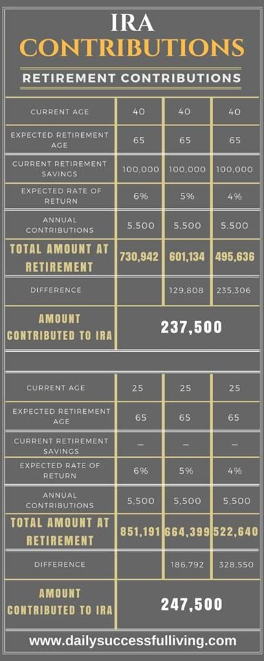 Retirement Account Plan Fees Infographic - Broker and 401K account fees can eat up significant portions of your Retirement Savings