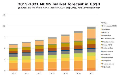 Yole Mems Forecast Semiconductors Pinterest