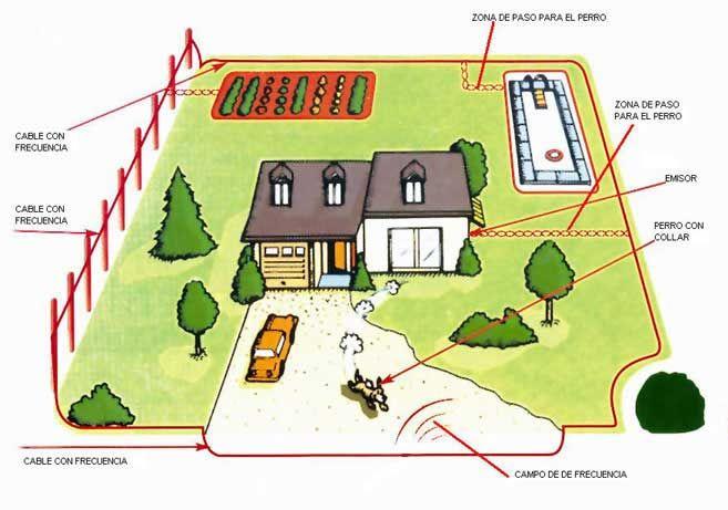 vallas  invisibles  para  delimitar  las  zonas  de  paseo  de  tu  perros, sin necesidad  de  obras instalaciones etc. Evite  sus  fugas,peligro como la piscina o que sus invitados esten a  salvo de sus correrias.