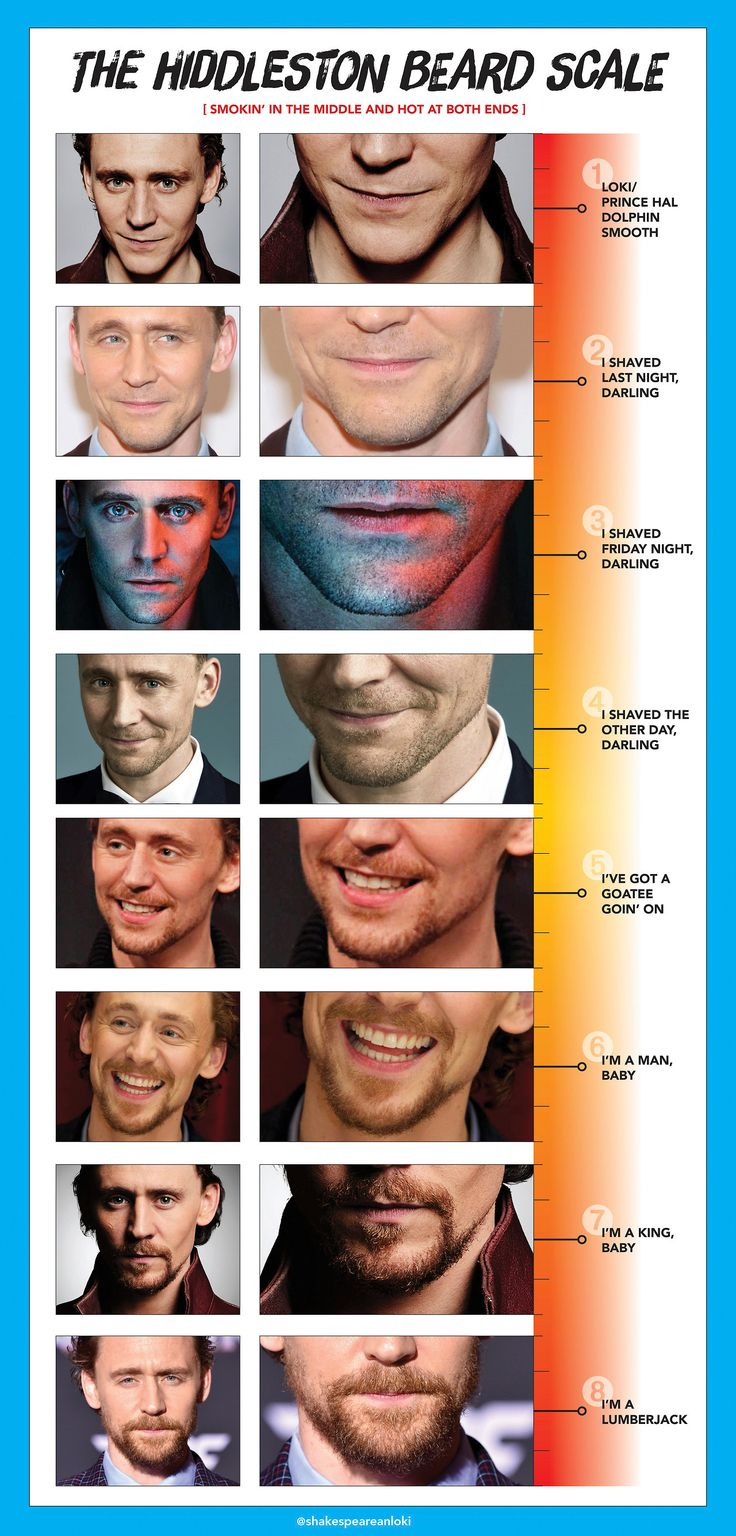 "shakespeareanloki: ""What's your preference on the Hiddleston Beard Scale?"" (http://maryxglz.tumblr.com/post/166737729622/shakespeareanloki-whats-your-preference-on-the )"