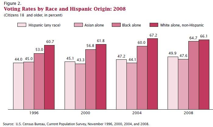 Overview of U.S. Voter Turnout, Race/Ethnicity (click thru for analysis)
