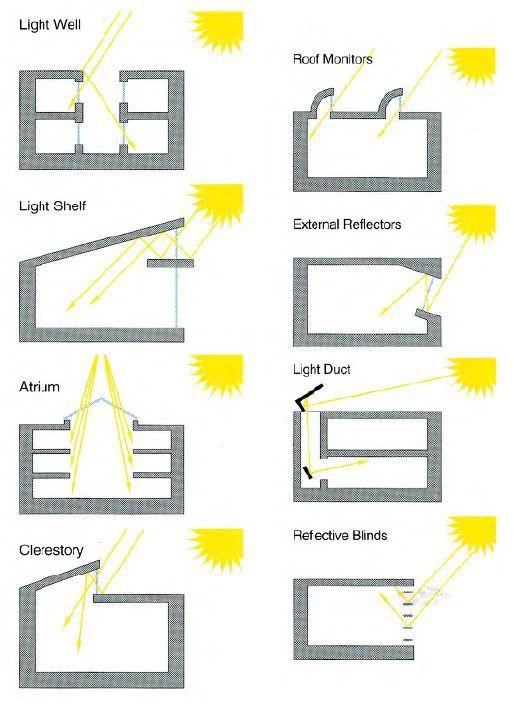 http://agm2d.files.wordpress.com/2010/11/lighting-techniques.jpg:
