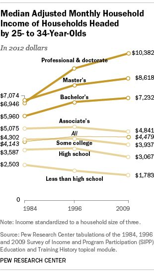 For Millennials, a bachelor's degree continues to pay off, but a master's earns even more