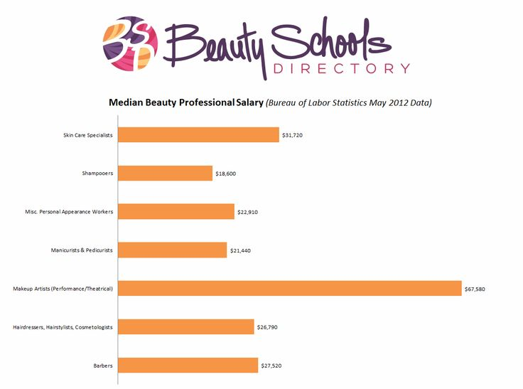 Beauty Worker Salary Chart and more, learn about careers in cosmetology here