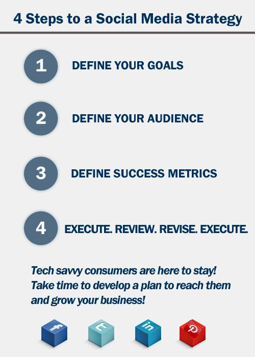 4 Steps to a Effective Social Media Strategy