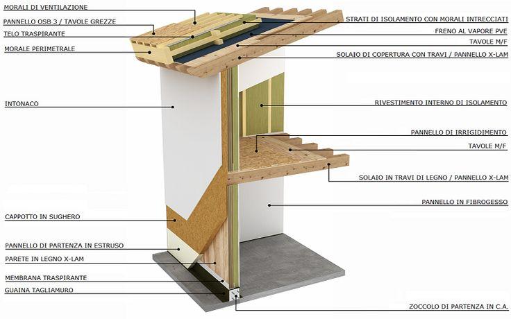 SuMisura: Sostenibilità, casa passiva e legno: casa in legno