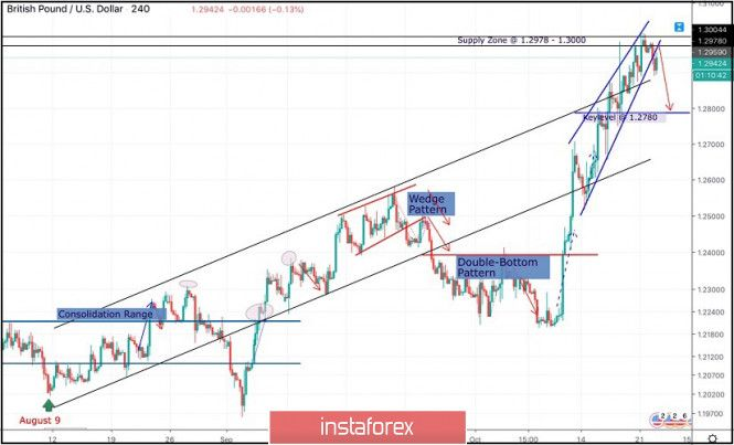 Trailing Stop Expert Advisor Gbp Usd Pattern Line Chart