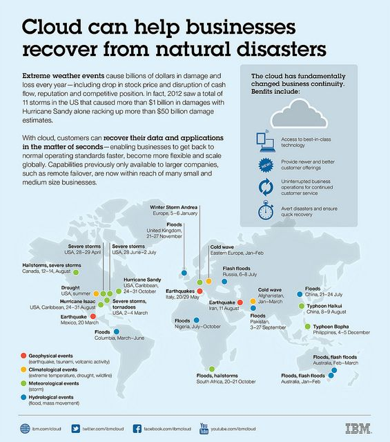 51 best Disaster Recovery Planning images on Pinterest Info - disaster recovery plan template