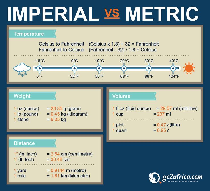 english is imperial The imperial units or the imperial system is a collection of measurement units an act of parliament in 1824 created it from traditional english units commonwealth countries used this.