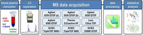 Validating Quantitative Untargeted Lipidomics Across Nine Liquid ChromatographyHigh-Resolution Mass Spectrometry Platforms