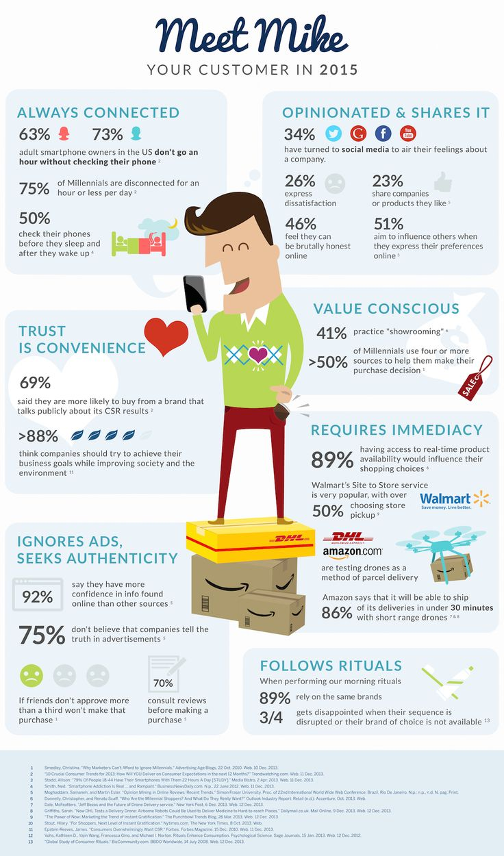 What Are Your Customers Like? Meet Mike, Your Customer in 2015 (INFOGRAPHIC) | Social Media Today