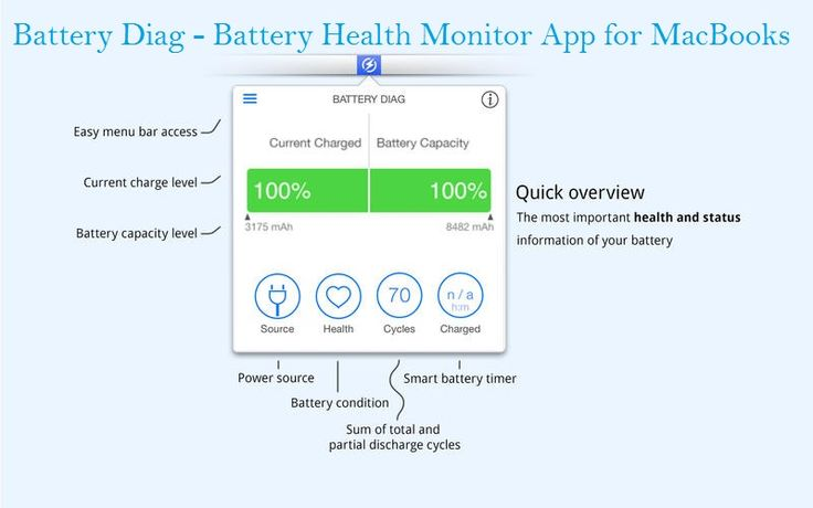 How To Monitor MacBook Battery Health? » Mach Machines
