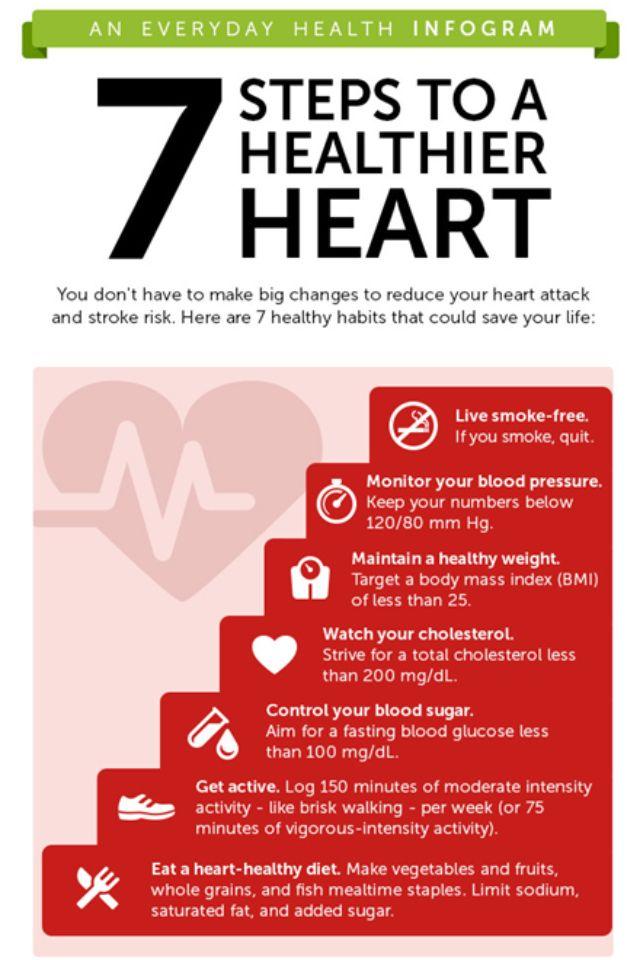 health heart disease best blogs year